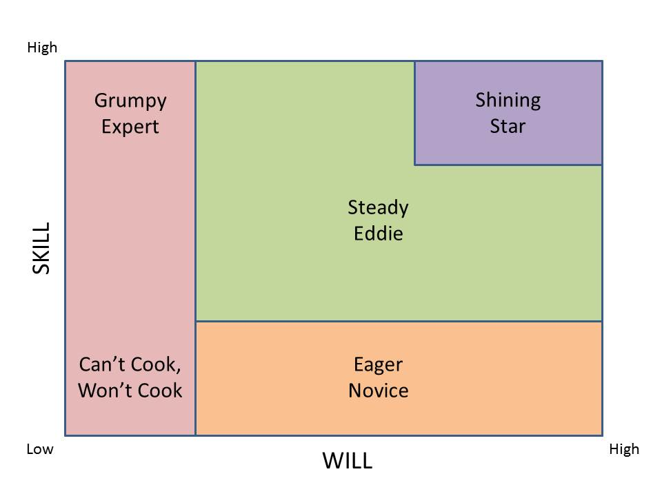 Skill-Will-Matrix-for-Blog