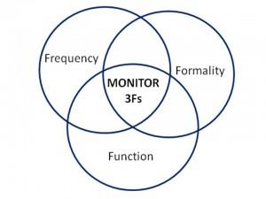 3Fs-diagram